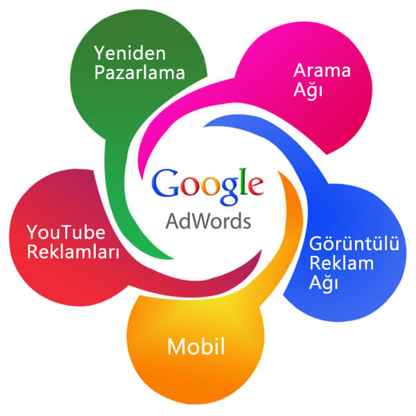 Google-Reklam-Ajansı